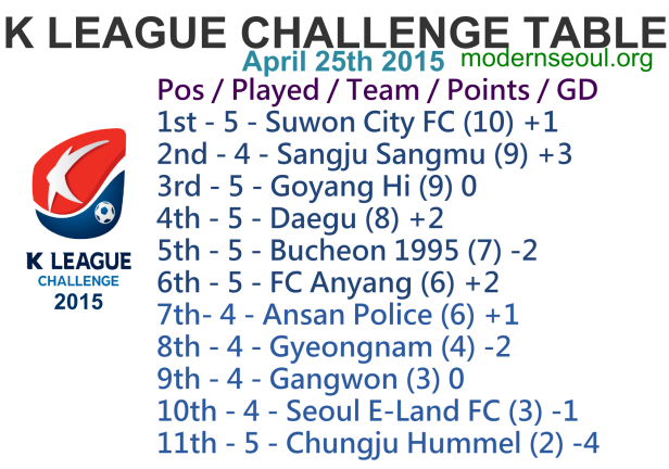 K League Challenge 2015 League Table April 25th