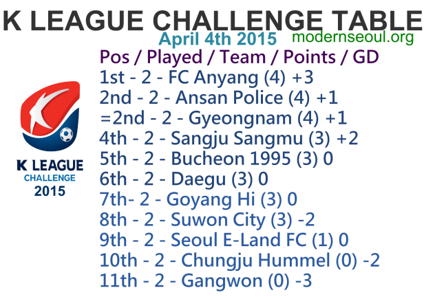K League Challenge 2015 League Table April 4th