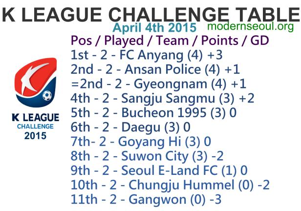 K League Challenge 2015 League Table April 4th