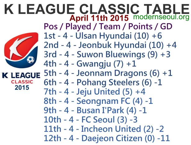 K League Classic 2015 League Table April 11th