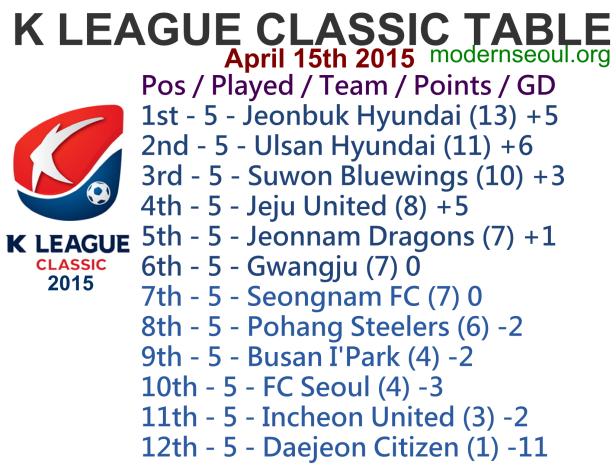 K League Classic 2015 League Table April 15th