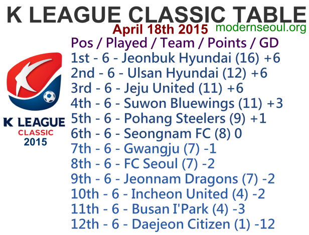 K League Classic 2015 League Table April 18th