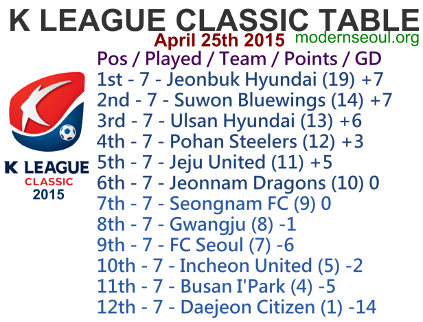K League Classic 2015 League Table April 25th