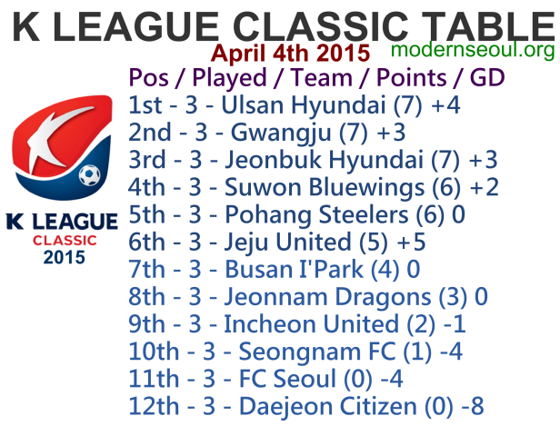 K League Classic 2015 League Table April 4th