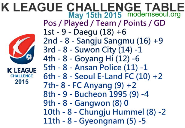 K League Challenge 2015 League Table May 15th