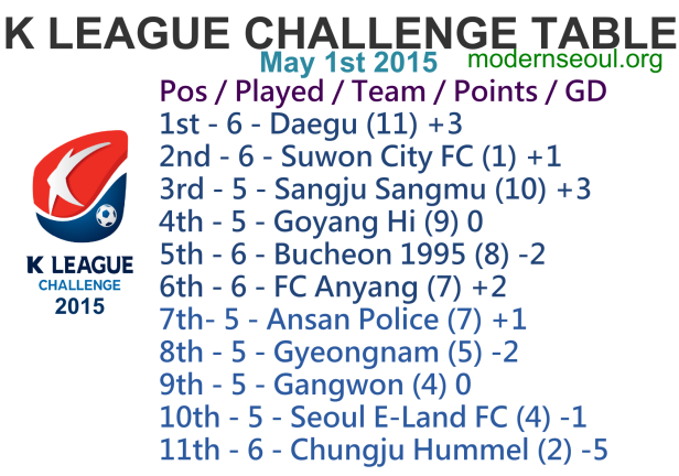K League Challenge 2015 League Table May 1st