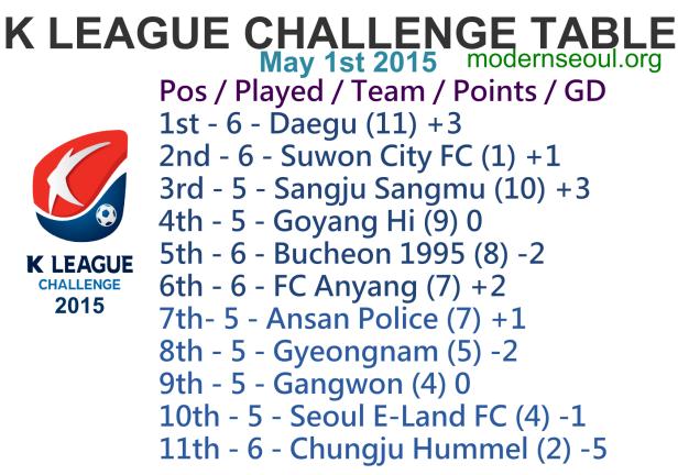 K League Challenge 2015 League Table May 1st