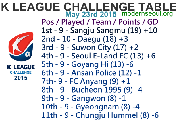 K League Challenge 2015 League Table May 23rd