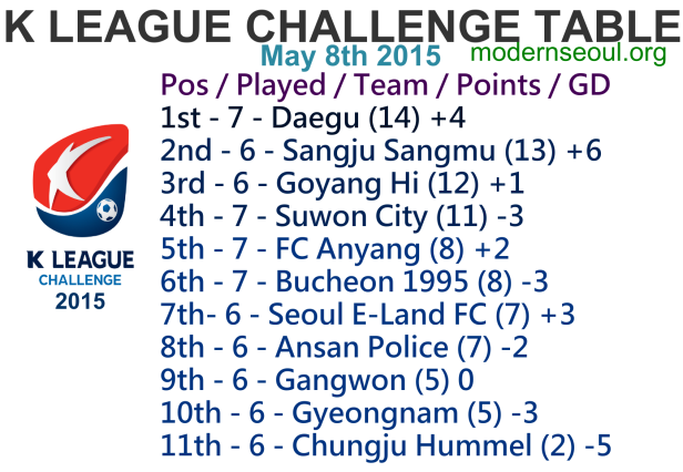 K League Challenge 2015 League Table May 8th