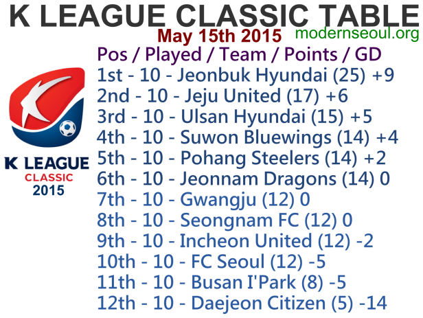 K League Classic 2015 League Table May 15th