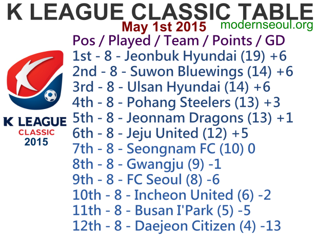 K League Classic 2015 League Table May 1st