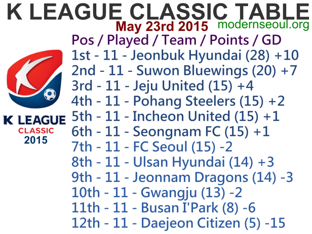 K League Classic 2015 League Table May 23rd