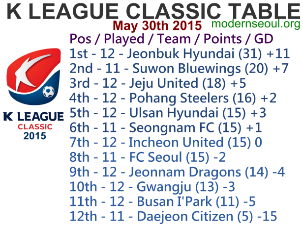 K League Classic 2015 League Table May 30th