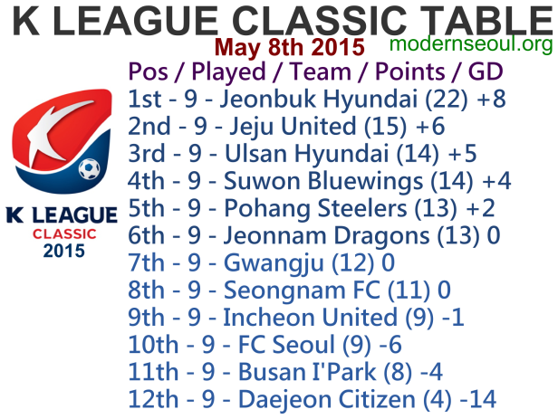 K League Classic 2015 League Table May 8th