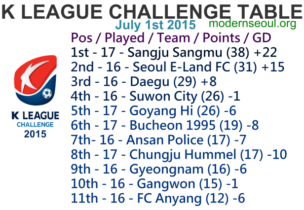 K League Challenge 2015 League Table July 1st