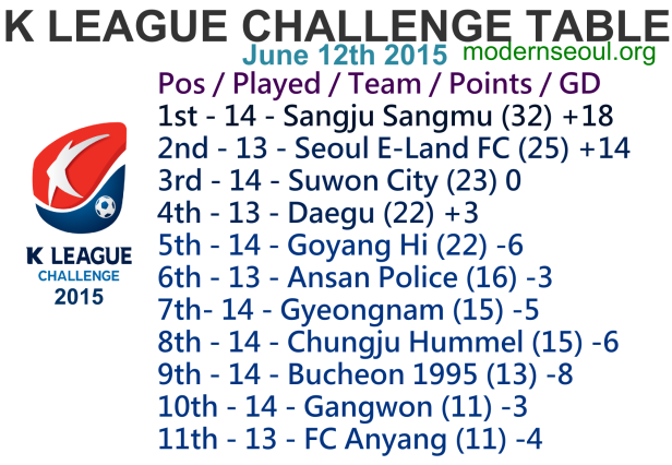 K League Challenge 2015 League Table June 12th