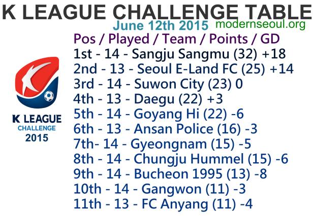 K League Challenge 2015 League Table June 12th