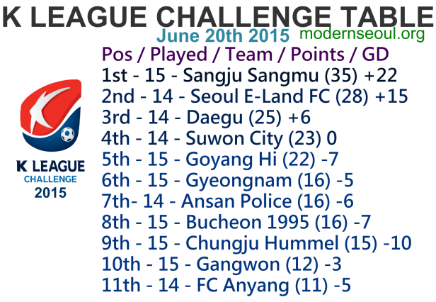K League Challenge 2015 League Table June 20th
