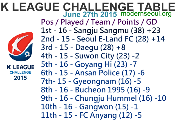 K League Challenge 2015 League Table June 27th