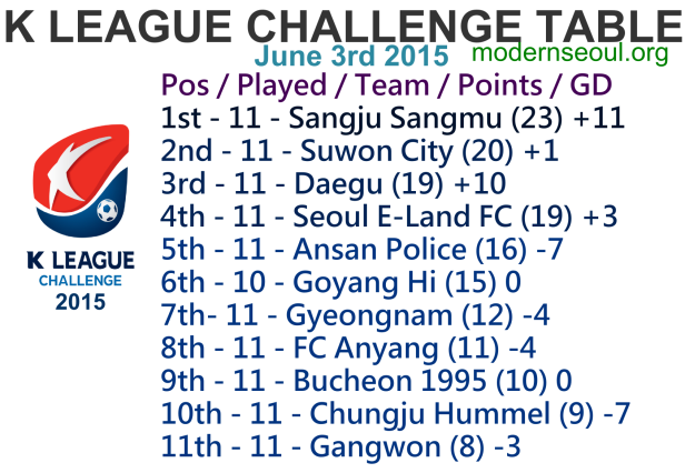 K League Challenge 2015 League Table June 3rd