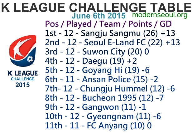 K League Challenge 2015 League Table June 6th