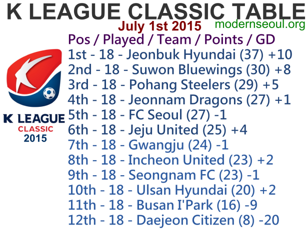 K League Classic 2015 League Table July 1st