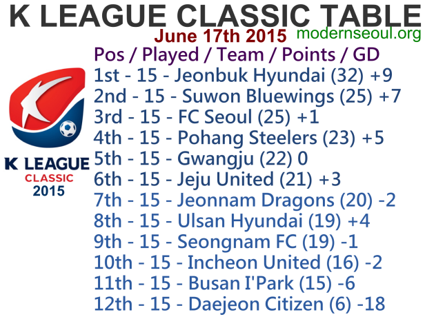 K League Classic 2015 League Table June 17th