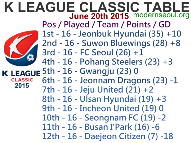 K League Classic 2015 League Table June 20th