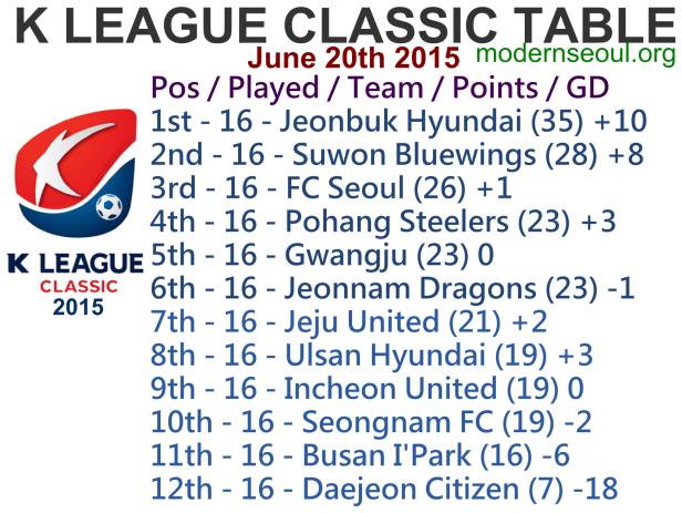 K League Classic 2015 League Table June 20th