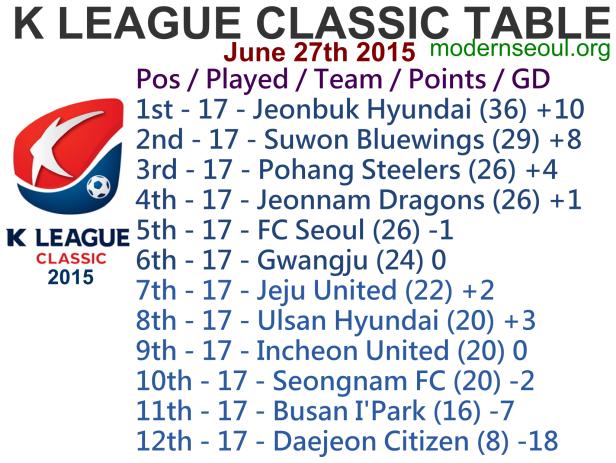 K League Classic 2015 League Table June 27th