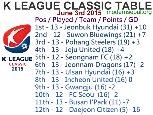 K League Classic 2015 League Table June 3rd