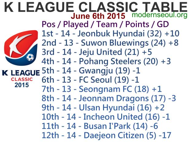 K League Classic 2015 League Table June 6th