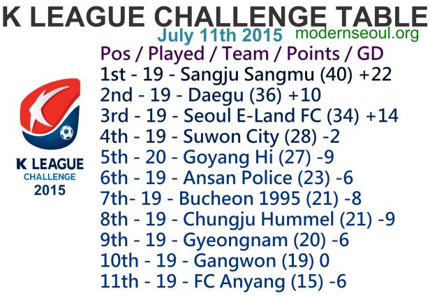 K League Challenge 2015 League Table July 11th