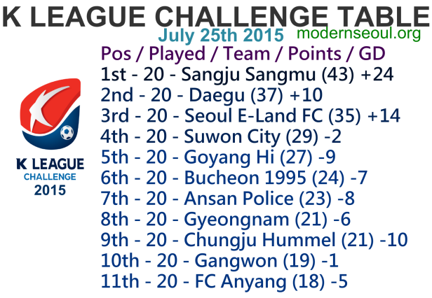 K League Challenge 2015 League Table July 25th