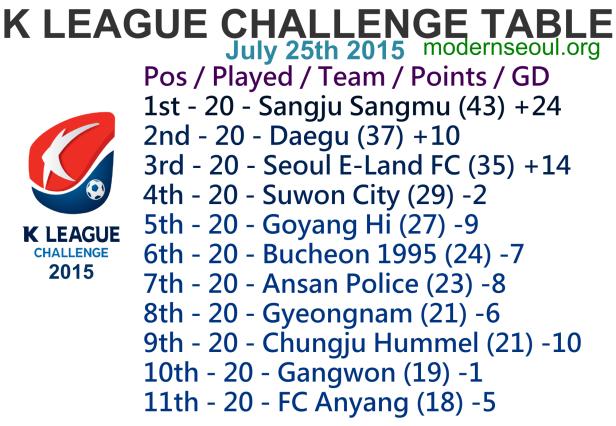 K League Challenge 2015 League Table July 25th