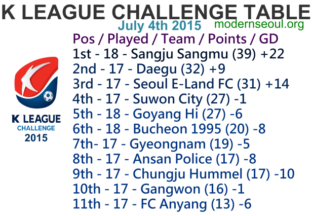 K League Challenge 2015 League Table July 4th 5th