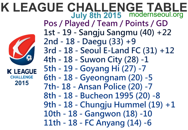 K League Challenge 2015 League Table July 8th