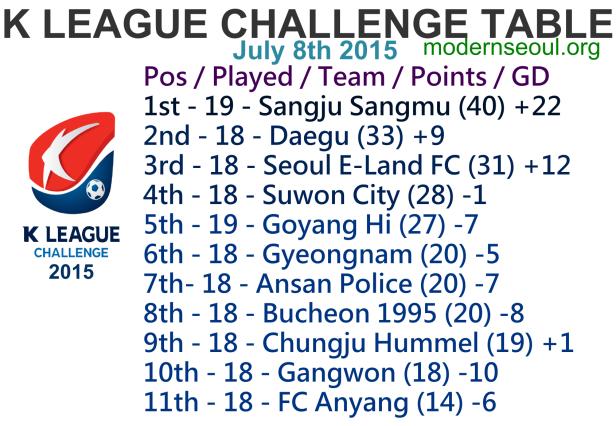 K League Challenge 2015 League Table July 8th