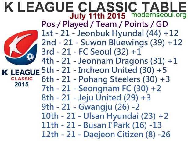 K League Classic 2015 League Table July 11th
