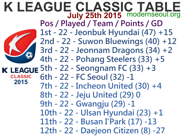 K League Classic 2015 League Table July 25th