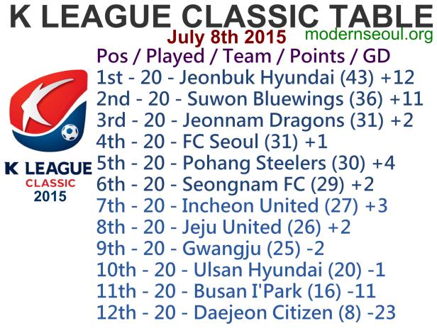 K League Classic 2015 League Table July 8th