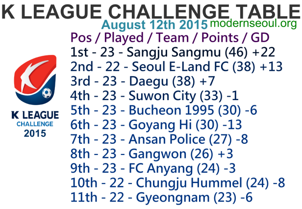 K League Challenge 2015 League Table August 12th