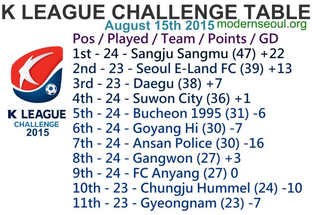 K League Challenge 2015 League Table August 15th