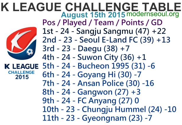 K League Challenge 2015 League Table August 15th