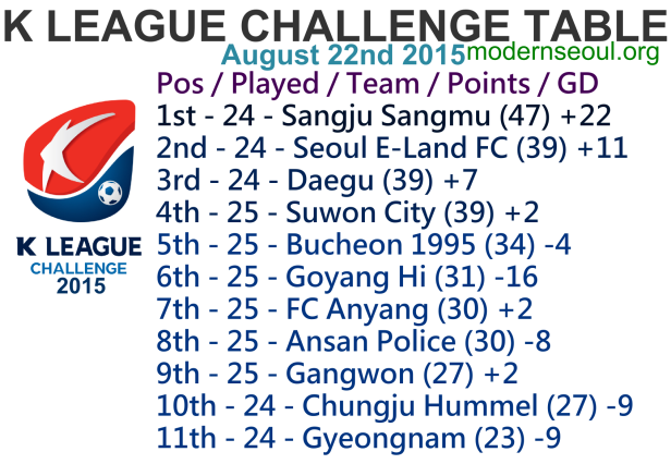 K League Challenge 2015 League Table August 22nd