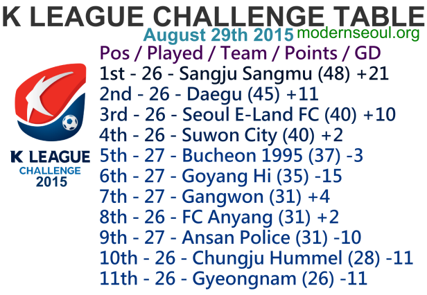 K League Challenge 2015 League Table August 29th