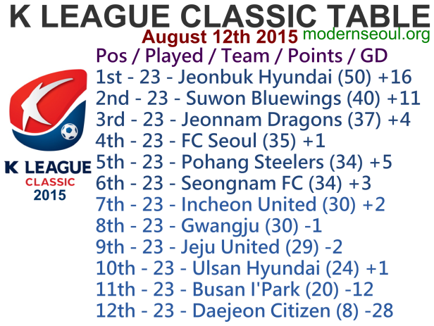 K League Classic 2015 League Table August 12th