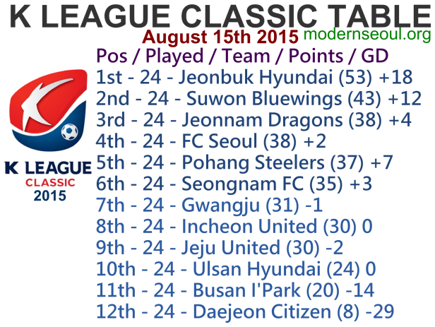 K League Classic 2015 League Table August 15th