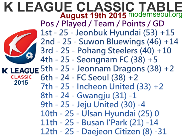 K League Classic 2015 League Table August 19th