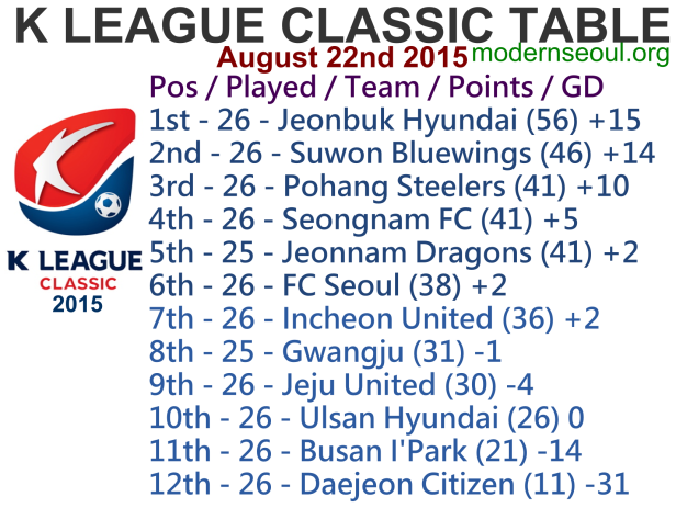 K League Classic 2015 League Table August 22nd
